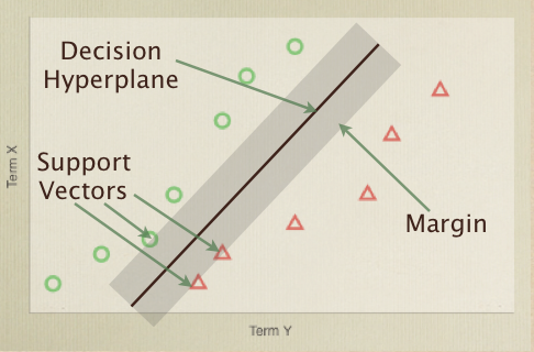 The points with a dividing plane